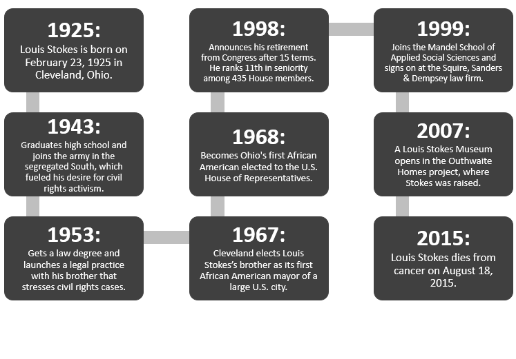 Timeline of Louis Stokes